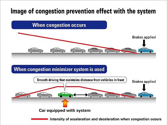 preventing traffic congestion system1